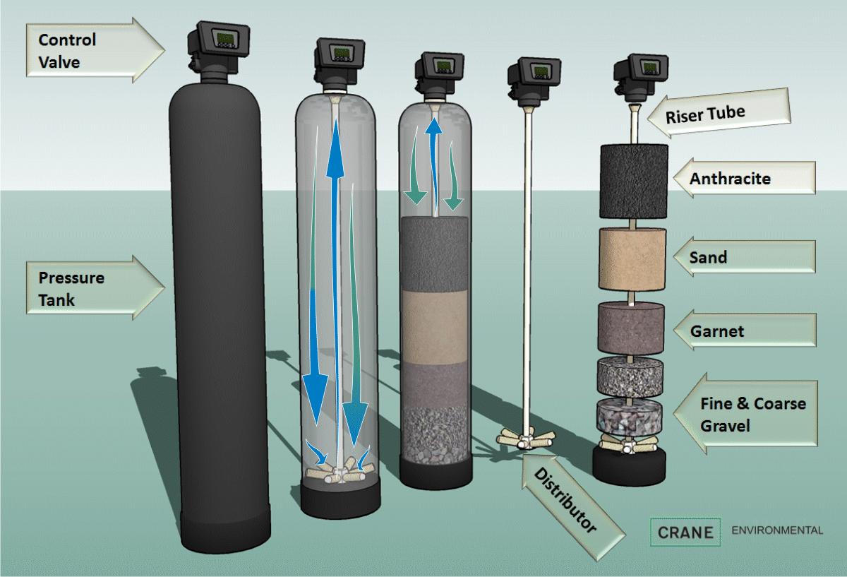 Fabricas De Agua Purificada